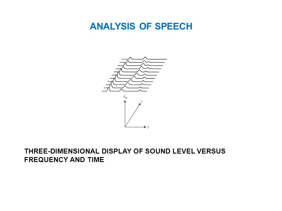 ANALYSIS OF SPEECH THREE-DIMENSIONAL DISPLAY OF SOUND LEVEL VERSUS FREQUENCY AND TIME