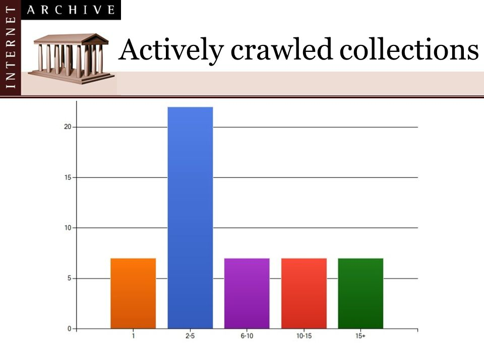 Actively crawled collections