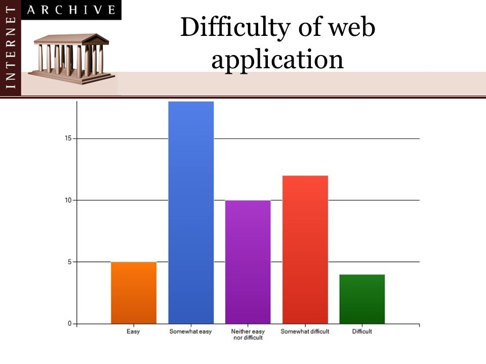 Difficulty of web application