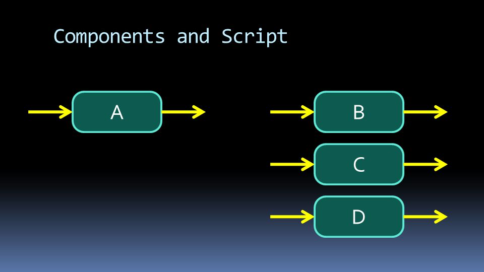 Components and Script ABC D