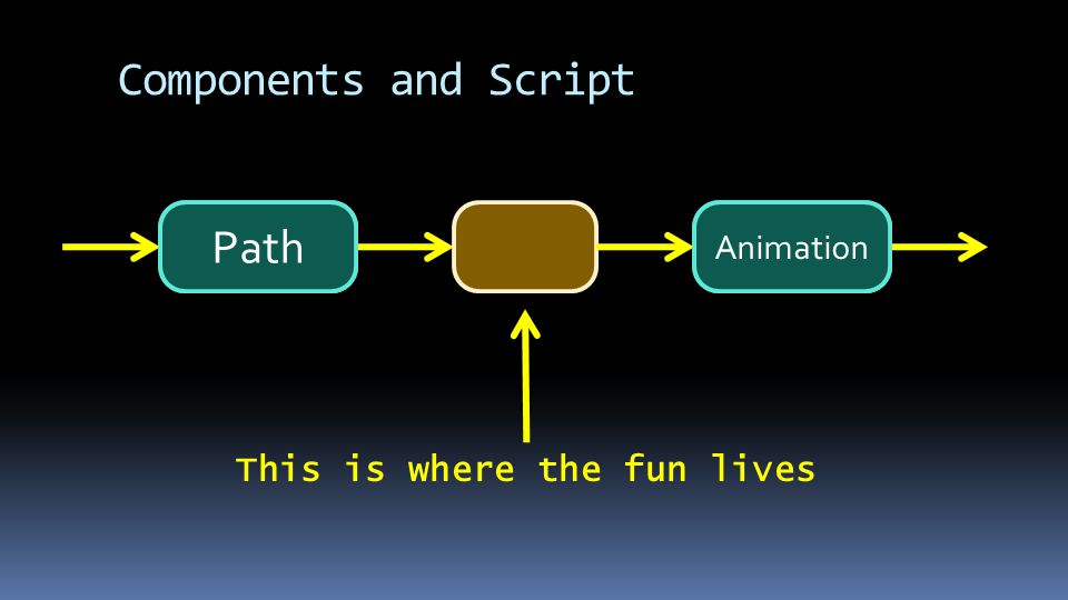 A Path This is where the fun lives B Animation