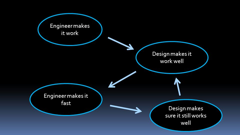 Engineer makes it work Design makes it work well Engineer makes it fast Design makes sure it still works well