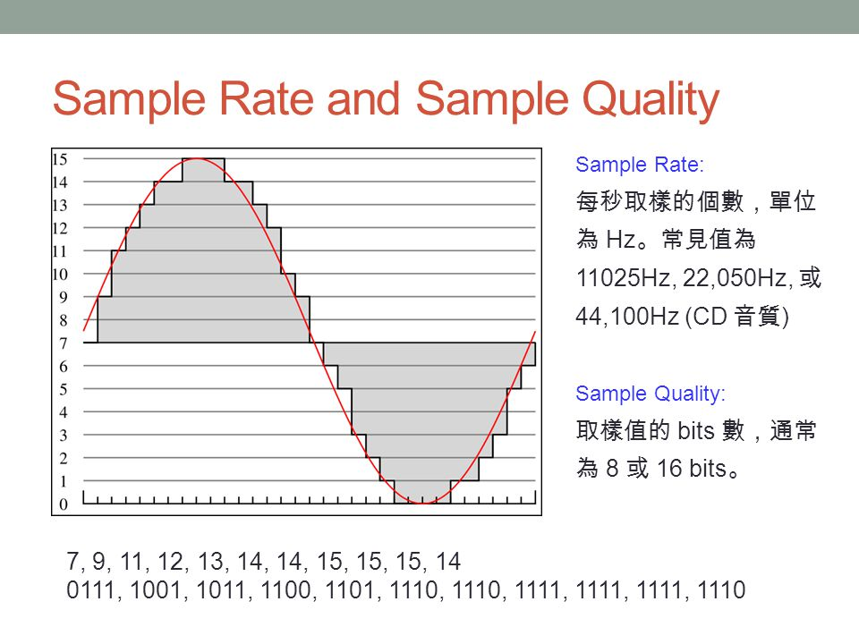 Sample Rate and Sample Quality 7, 9, 11, 12, 13, 14, 14, 15, 15, 15, 14 0111, 1001, 1011, 1100, 1101, 1110, 1110, 1111, 1111, 1111, 1110 Sample Rate: