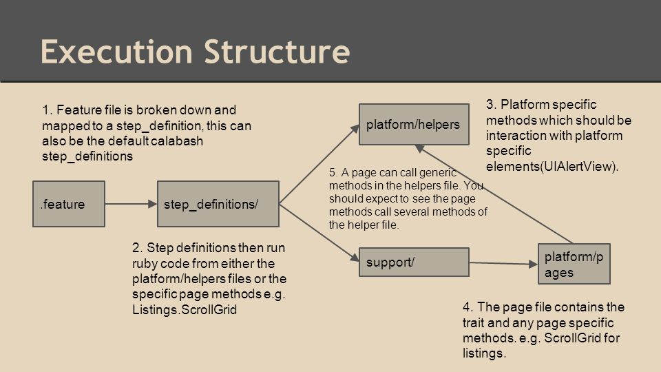 Execution Structure.featurestep_definitions/ platform/helpers support/ platform/p ages 1.