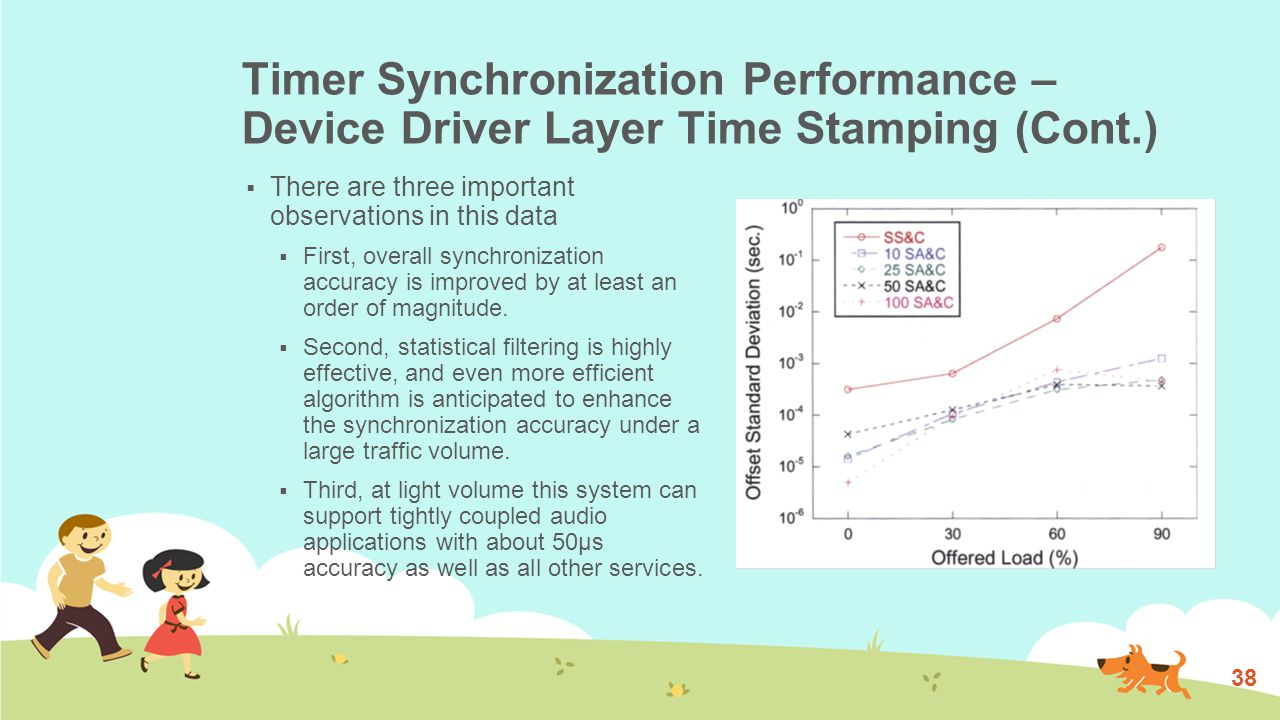 Timer Synchronization Performance (Cont.) 39
