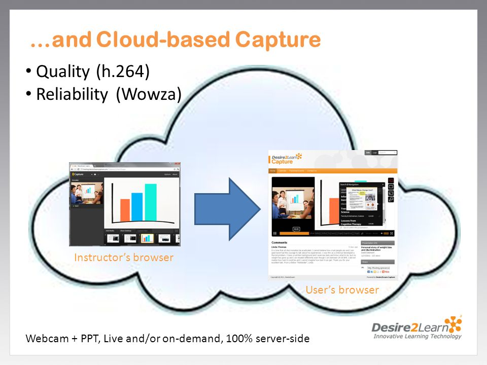 Subtitle www.Desire2Learn.com …and Cloud-based Capture Quality (h.264) Reliability (Wowza) Instructor's browser User's browser Webcam + PPT, Live and/