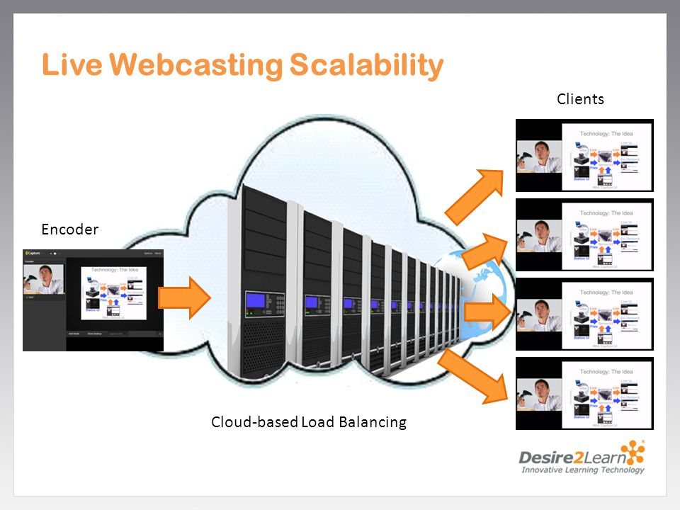 Subtitle www.Desire2Learn.com Live Webcasting Scalability Encoder Cloud-based Load Balancing Clients