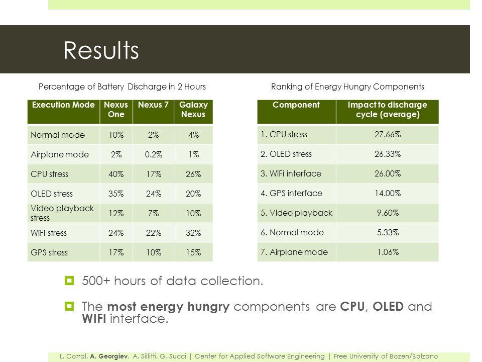 Results L. Corral, A. Georgiev, A. Sillitti, G.