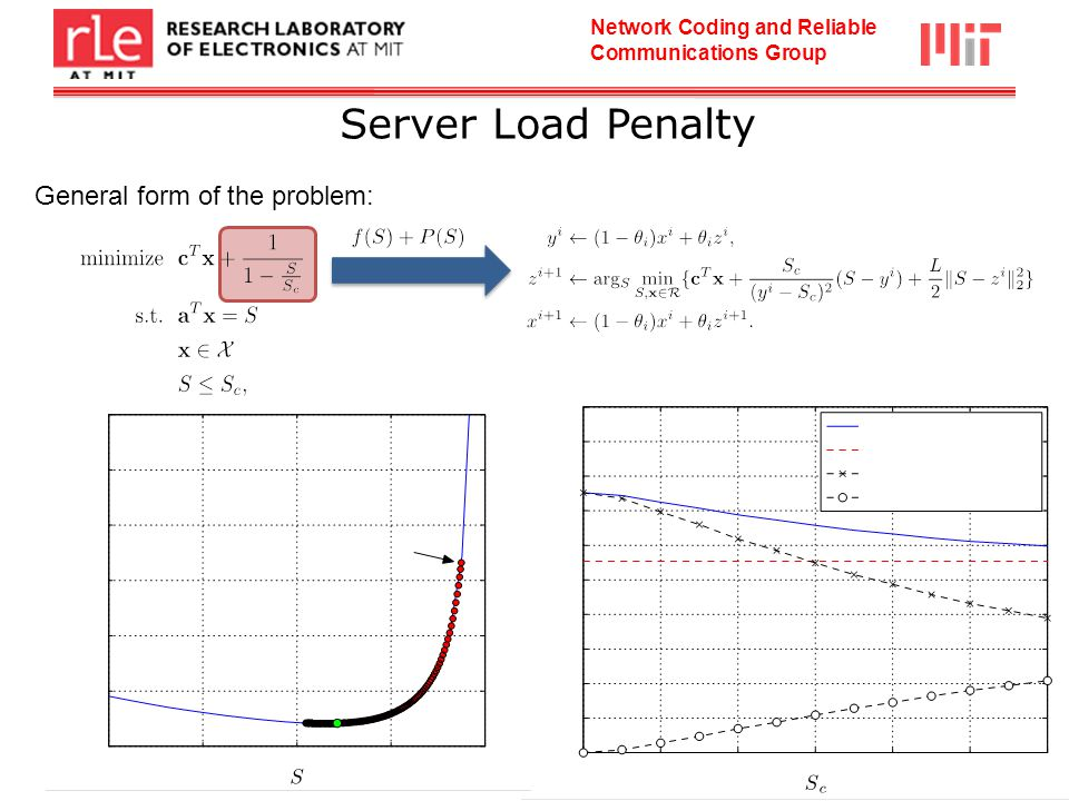 Network Coding and Reliable Communications Group General form of the problem: Server Load Penalty