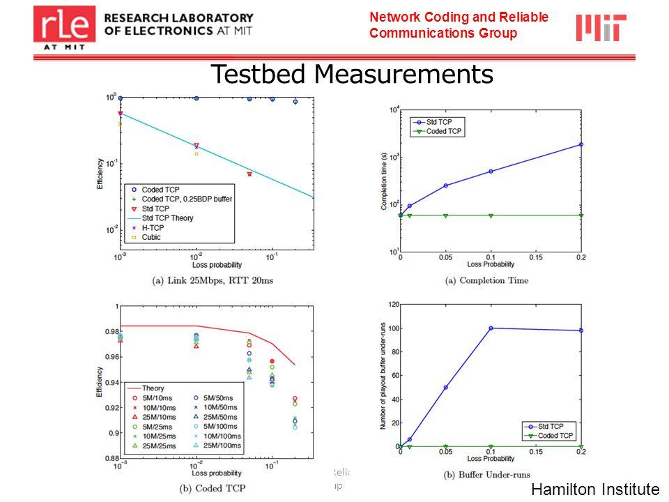 29 Testbed Measurements Hamilton Institute