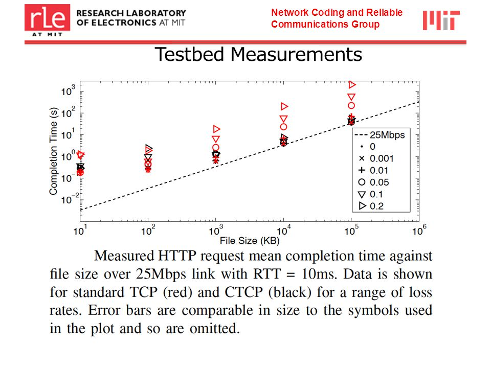 Network Coding and Reliable Communications Group Testbed Measurements