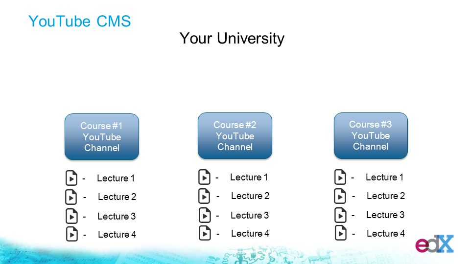 Your University Course #1 YouTube Channel -Lecture 1 -Lecture 2 -Lecture 3 -Lecture 4 Course #2 YouTube Channel -Lecture 1 -Lecture 2 -Lecture 3 -Lecture 4 Course #3 YouTube Channel -Lecture 1 -Lecture 2 -Lecture 3 -Lecture 4 YouTube CMS