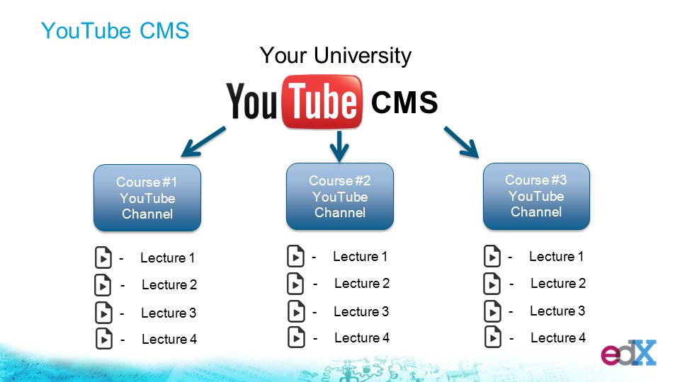 Your University Course #1 YouTube Channel -Lecture 1 -Lecture 2 -Lecture 3 -Lecture 4 Course #2 YouTube Channel -Lecture 1 -Lecture 2 -Lecture 3 -Lecture 4 Course #3 YouTube Channel -Lecture 1 -Lecture 2 -Lecture 3 -Lecture 4 CMS YouTube CMS