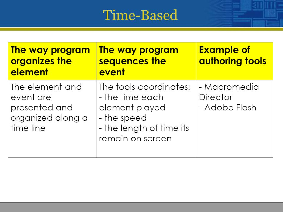Time-Based The way program organizes the element The way program sequences the event Example of authoring tools The element and event are presented and organized along a time line The tools coordinates: - the time each element played - the speed - the length of time its remain on screen - Macromedia Director - Adobe Flash