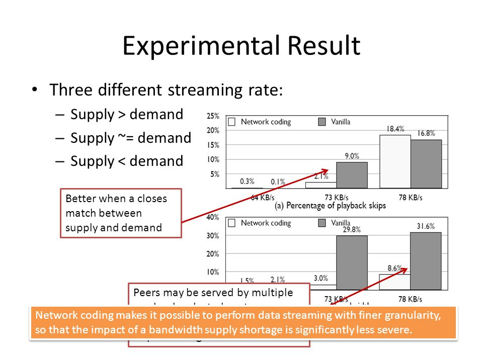 Experimental Result Three different streaming rate: – Supply > demand – Supply ~= demand – Supply < demand Peers may be served by multiple randomly selected upstream peers that have coded blocks of the requested segment.