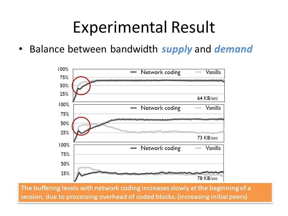 Experimental Result Balance between bandwidth supply and demand The buffering levels with network coding increases slowly at the beginning of a session, due to processing overhead of coded blocks.