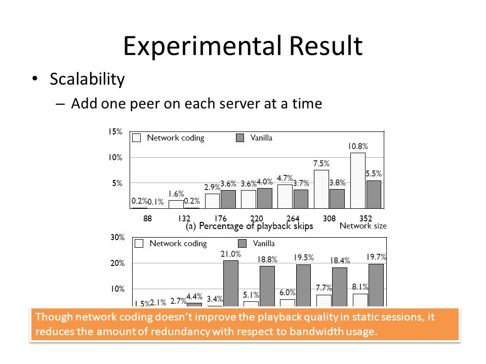 Experimental Result Scalability – Add one peer on each server at a time Though network coding doesn't improve the playback quality in static sessions, it reduces the amount of redundancy with respect to bandwidth usage.