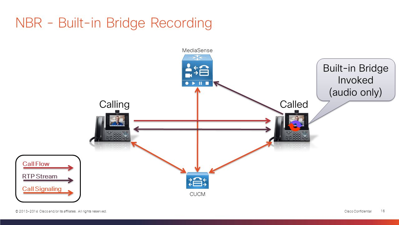Cisco Confidential 15 © 2013-2014 Cisco and/or its affiliates. All rights reserved.  Most Cisco IP Phone models have a BiB  MediaSense Documentation