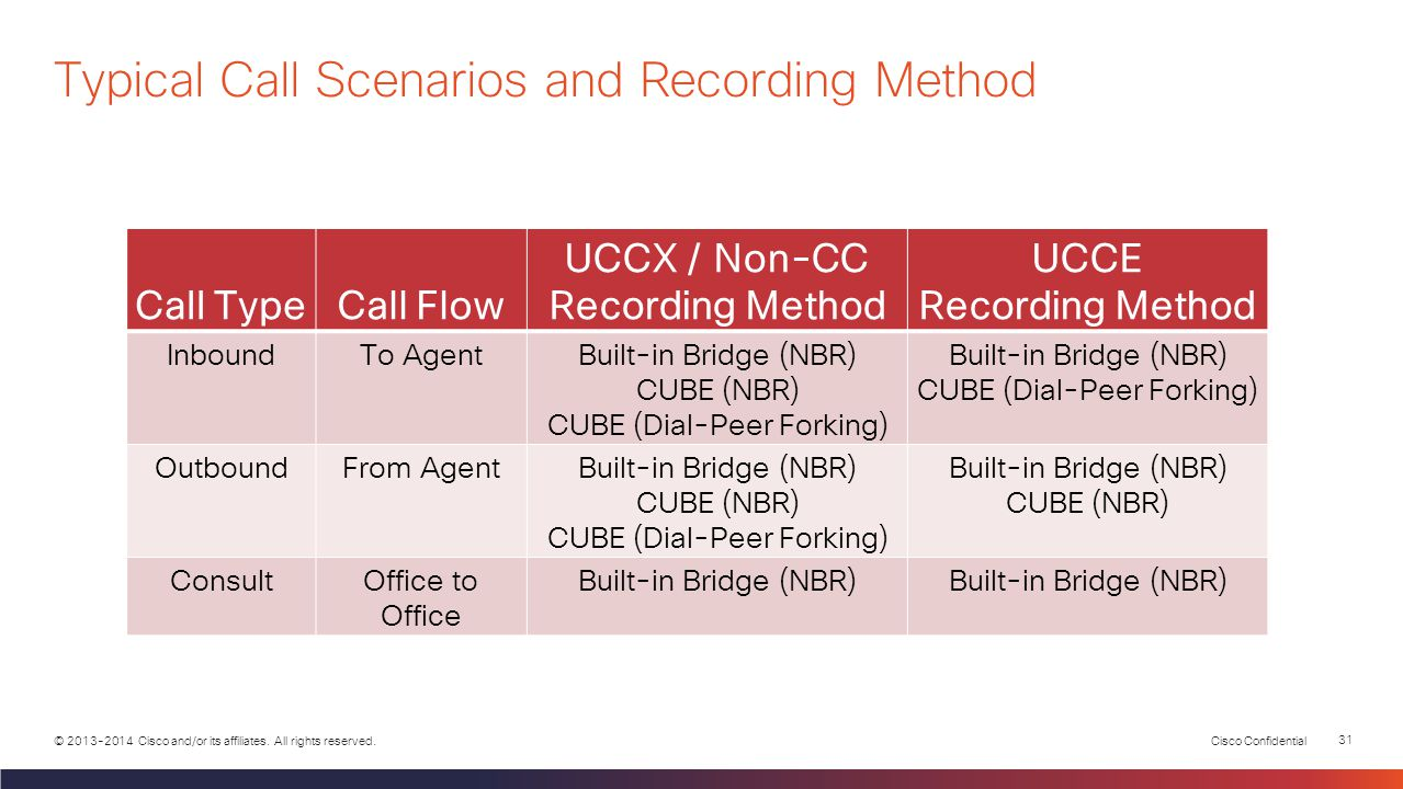 Cisco Confidential 30 © 2013-2014 Cisco and/or its affiliates. All rights reserved.  CUBE starts new recording  MediaSense will have 2 recordings 