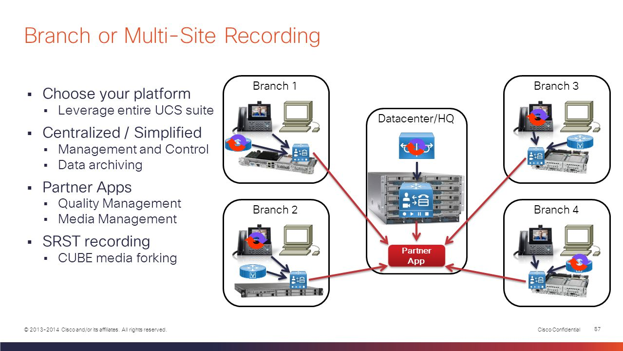 Cisco Confidential 56 © 2013-2014 Cisco and/or its affiliates. All rights reserved. Multiple Datacenter Deployment Datacenter 1 Datacenter 2 PSTN Bran