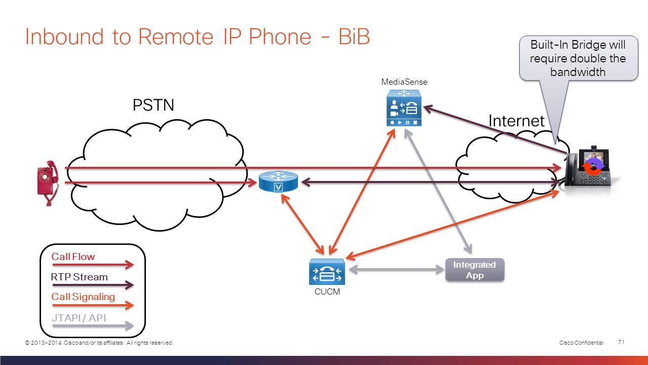 Cisco Confidential 70 © 2013-2014 Cisco and/or its affiliates. All rights reserved. PSTN Integrated App Integrated App Call Flow RTP Stream Call Signa