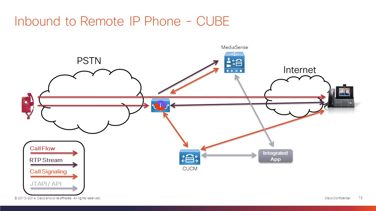 Cisco Confidential 71 © 2013-2014 Cisco and/or its affiliates. All rights reserved. PSTN Internet MediaSense CUCM Call Flow RTP Stream Call Signaling