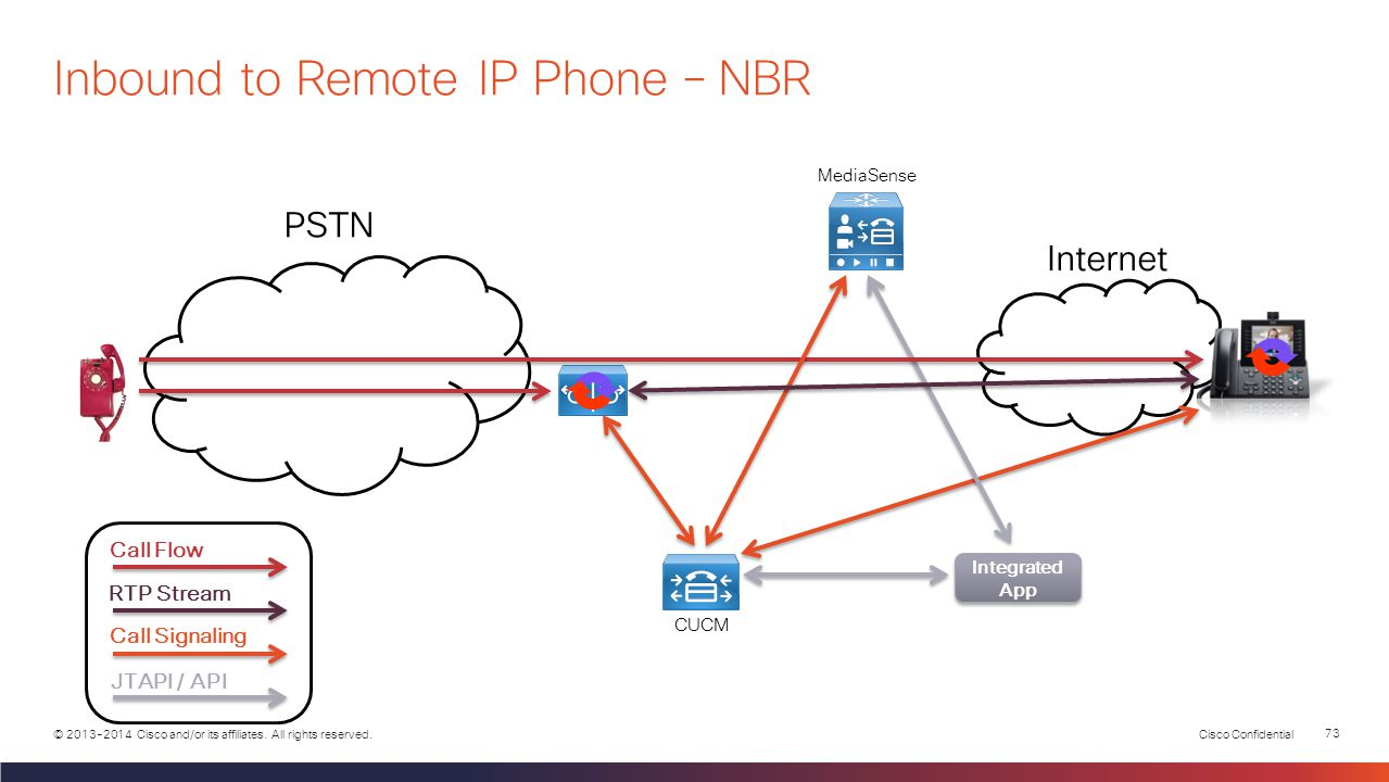 Cisco Confidential 72 © 2013-2014 Cisco and/or its affiliates. All rights reserved. PSTN Internet MediaSense CUCM Call Flow RTP Stream Call Signaling