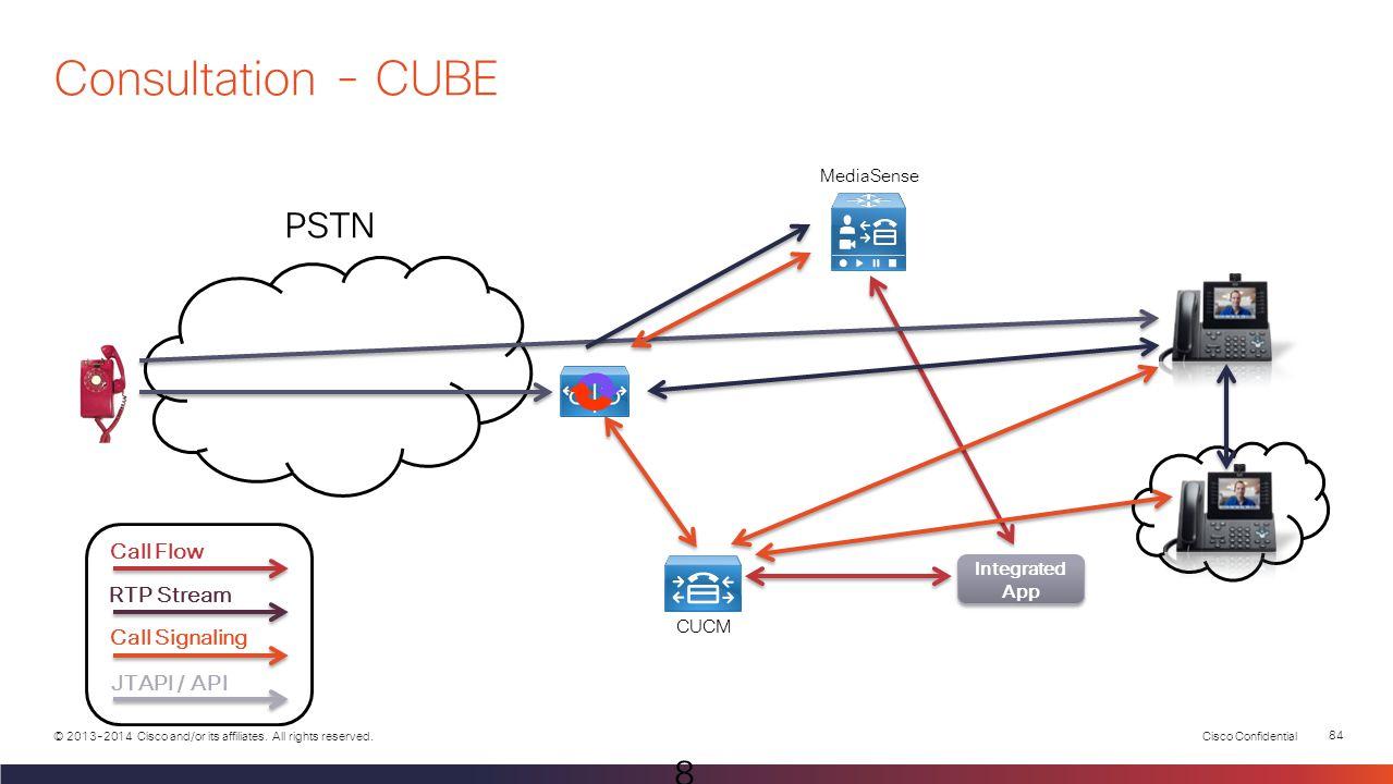 Cisco Confidential 83 © 2013-2014 Cisco and/or its affiliates. All rights reserved. PSTN MediaSense CUCM Call Flow RTP Stream Call Signaling JTAPI / A