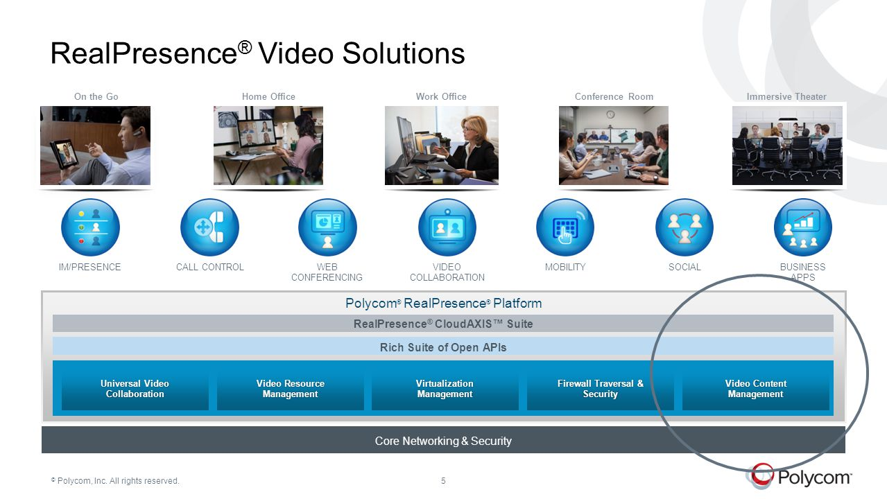 © Polycom, Inc. All rights reserved.5 SOCIALVIDEO COLLABORATION IM/PRESENCEMOBILITYWEB CONFERENCING CALL CONTROLBUSINESS APPS Core Networking & Securi
