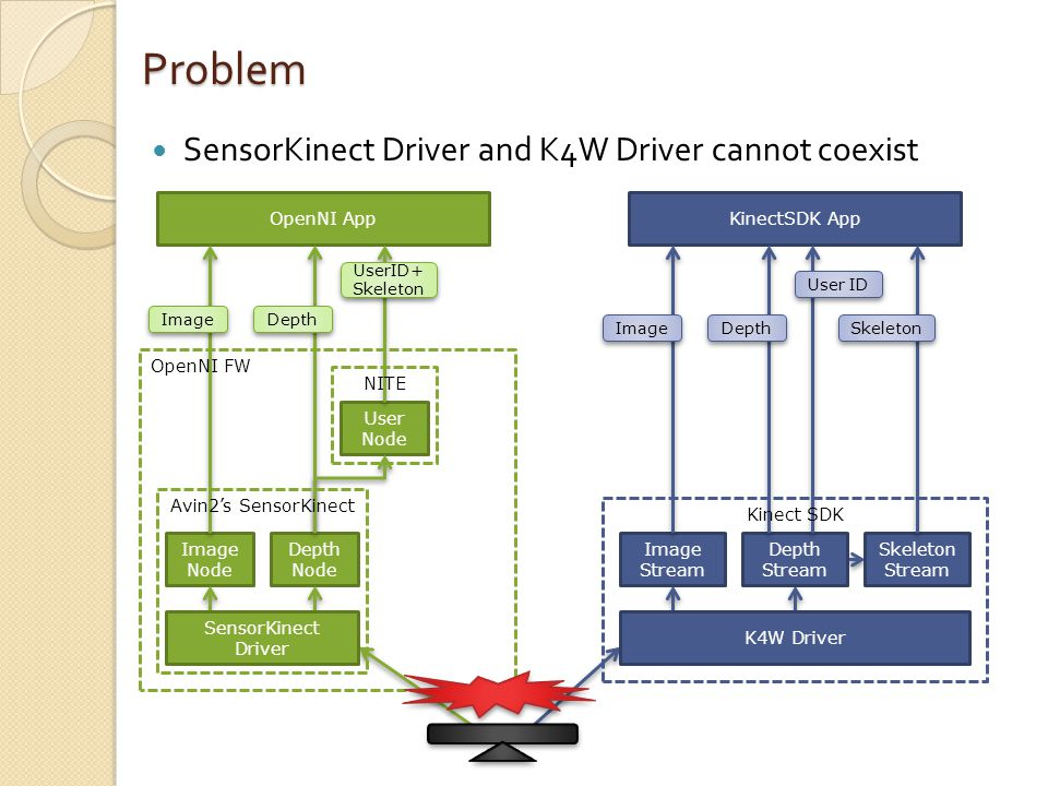 SensorKinect Driver and K4W Driver cannot coexist Problem Image Node User Node OpenNI App Depth Node KinectSDK App Image UserID+ Skeleton Depth SensorKinect Driver Avin2's SensorKinect NITE OpenNI FW K4W Driver Image Stream Depth Stream Skeleton Stream Image Depth Skeleton User ID Kinect SDK