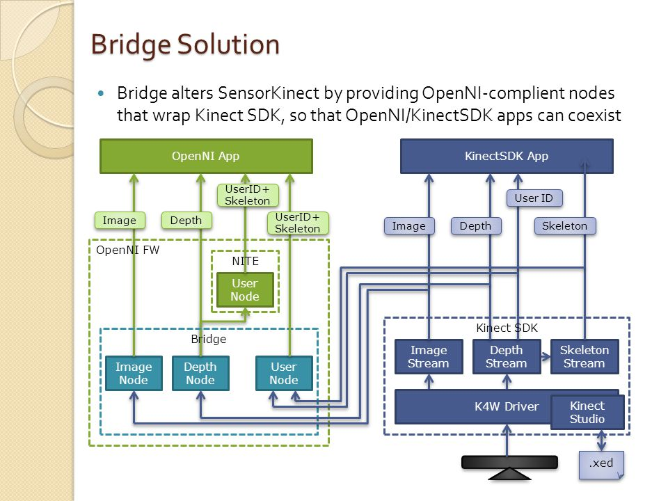 Bridge alters SensorKinect by providing OpenNI-complient nodes that wrap Kinect SDK, so that OpenNI/KinectSDK apps can coexist Bridge Solution Image Node User Node OpenNI App Depth Node KinectSDK App Image UserID+ Skeleton Depth Bridge NITE OpenNI FW K4W Driver Image Stream Depth Stream Skeleton Stream Image Depth Skeleton User ID Kinect SDK User Node UserID+ Skeleton Kinect Studio.xed