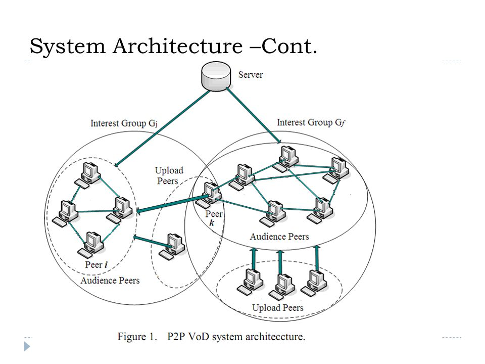 System Architecture –Cont.