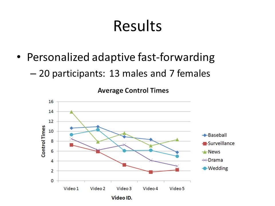 Results Personalized adaptive fast-forwarding – 20 participants: 13 males and 7 females