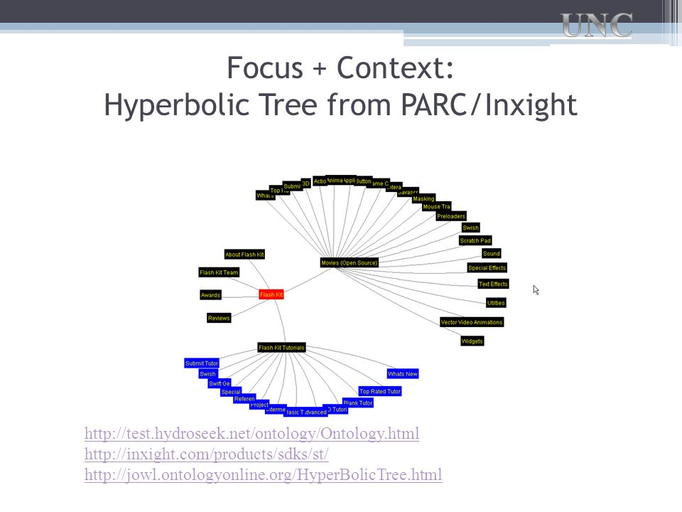 Focus + Context: Hyperbolic Tree from PARC/Inxight http://test.hydroseek.net/ontology/Ontology.html http://inxight.com/products/sdks/st/ http://jowl.ontologyonline.org/HyperBolicTree.html