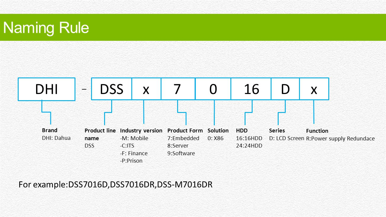 Brand DHI: Dahua DHIDSS7016 – Product Form 7:Embedded 8:Server 9:Software HDD 16:16HDD 24:24HDD Solution 0: X86 D Series D: LCD Screen Naming Rule x F