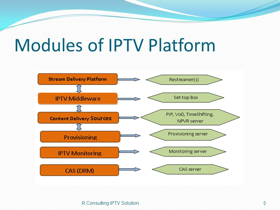 Modules of IPTV Platform The Stream Delivery Platform includes the following components: Unicast Multicast TCP/HTTP Access control DHCP support SNMP support Support of more than 4000 VLAN Fast channel zapping optimization Channel distribution Playback of SD and HD, MPEG-2 or h.264 encoded video content Playback of MPEG - Audio and Dolby Digital Audio (with Dolby Digital audio bit-streaming via HDMI or S/PDIF) Support of multiple audio tracks and multiple subtitle streams (DVBSUB) 6
