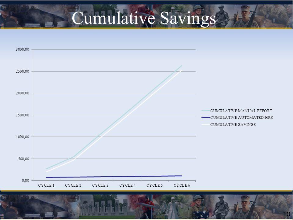 10 Cumulative Savings