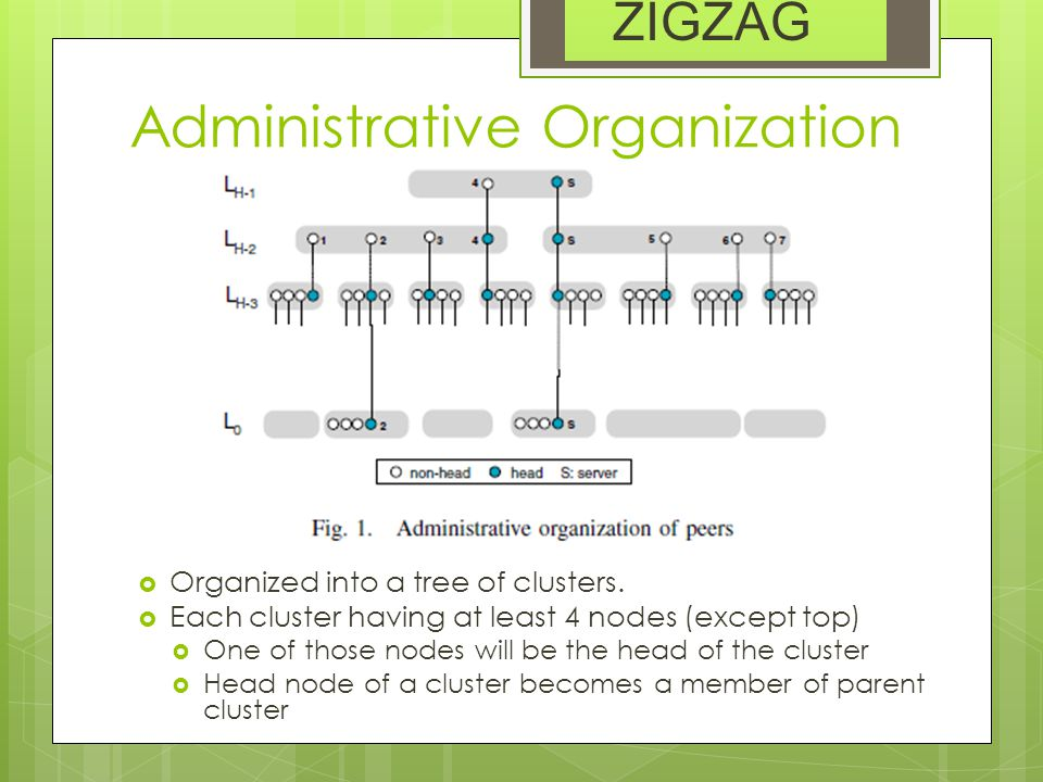 Administrative Organization  Organized into a tree of clusters.  Each cluster having at least 4 nodes (except top)  One of those nodes will be the
