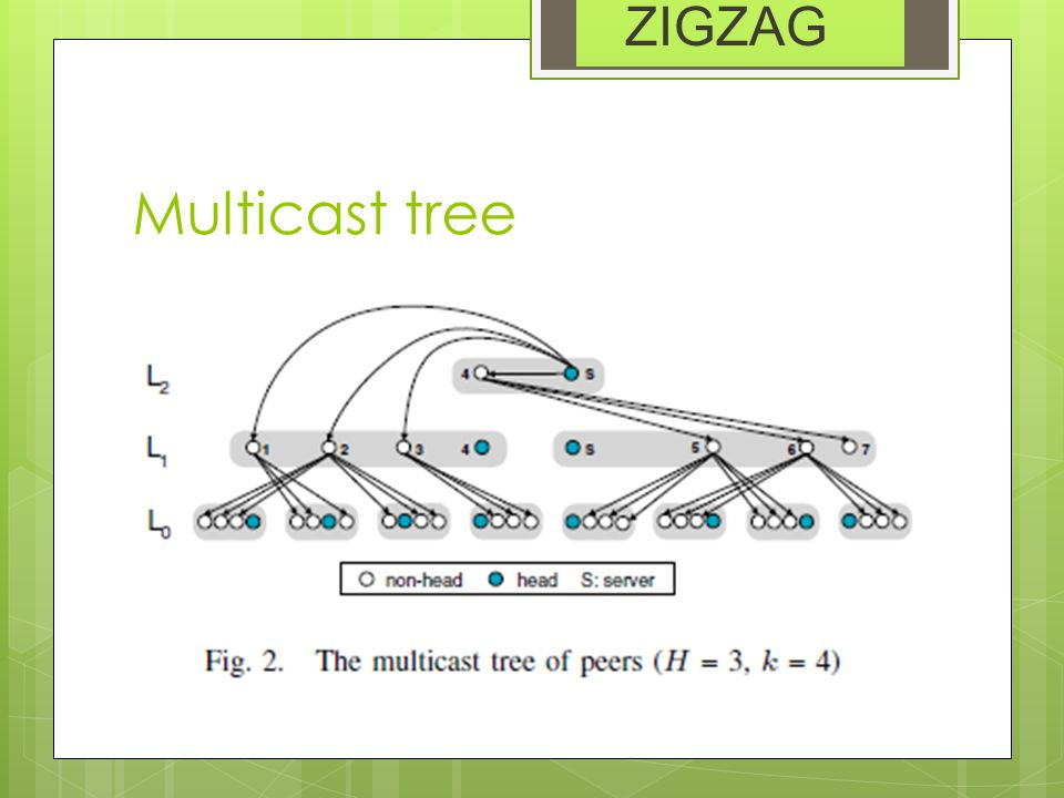 Multicast tree ZIGZAG