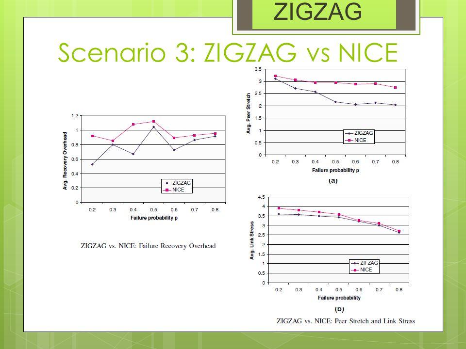Scenario 3: ZIGZAG vs NICE ZIGZAG