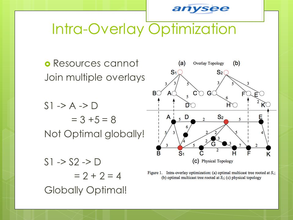 Intra-Overlay Optimization  Resources cannot Join multiple overlays S1 -> A -> D = 3 +5 = 8 Not Optimal globally! S1 -> S2 -> D = 2 + 2 = 4 Globally