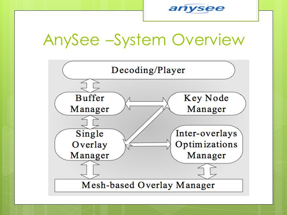 AnySee –System Overview