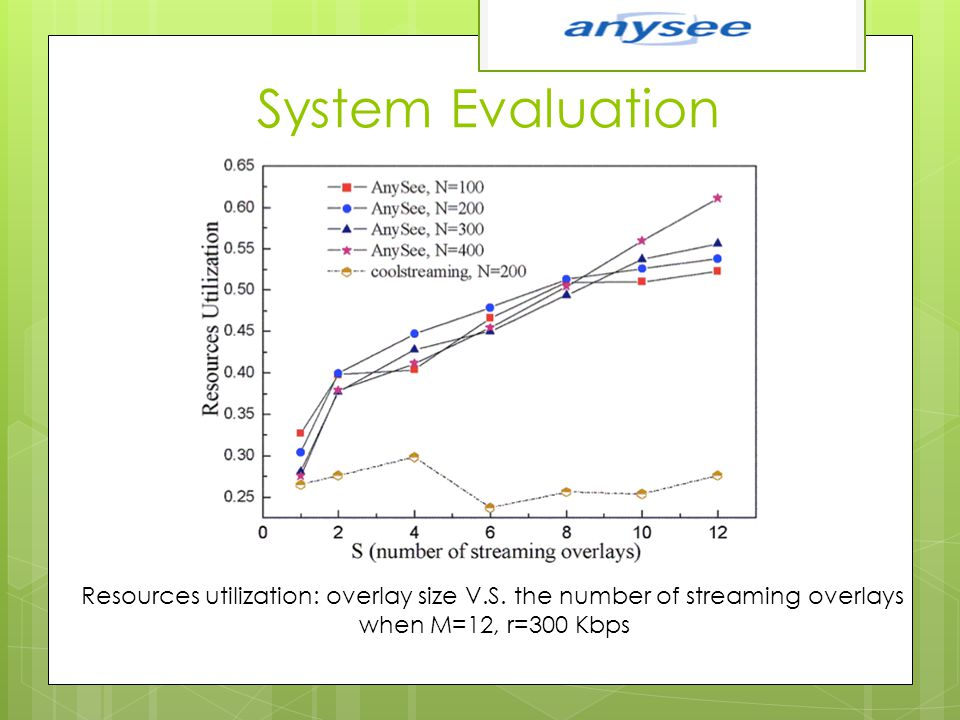 System Evaluation Resources utilization: overlay size V.S. the number of streaming overlays when M=12, r=300 Kbps