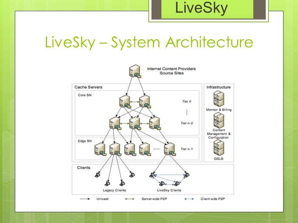LiveSky – System Architecture LiveSky