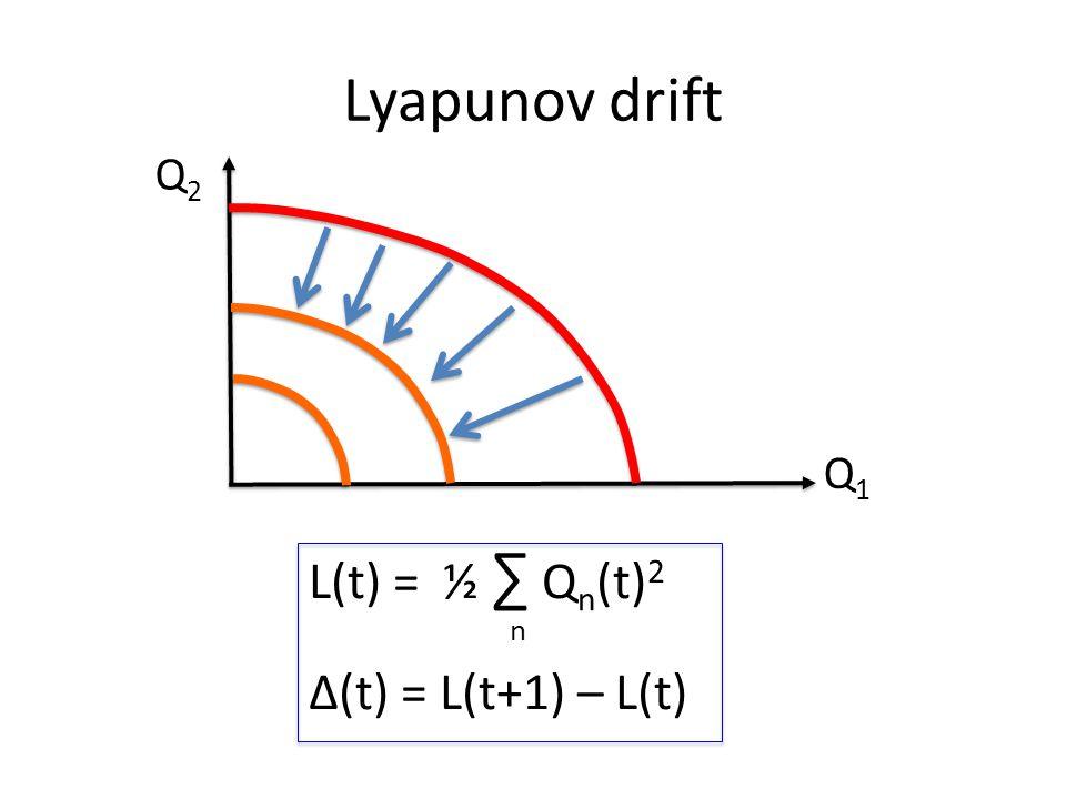 Lyapunov drift L(t) = ½ ∑ Q n (t) 2 Δ(t) = L(t+1) – L(t) n Q1Q1 Q2Q2