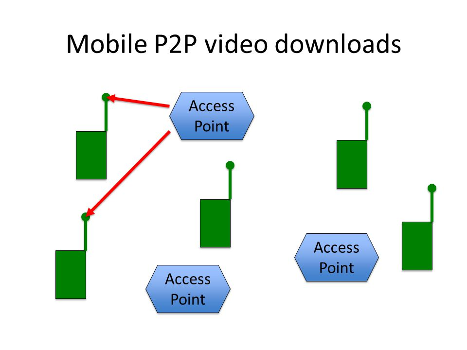 Mobile P2P video downloads Access Point Access Point Access Point Access Point Access Point Access Point