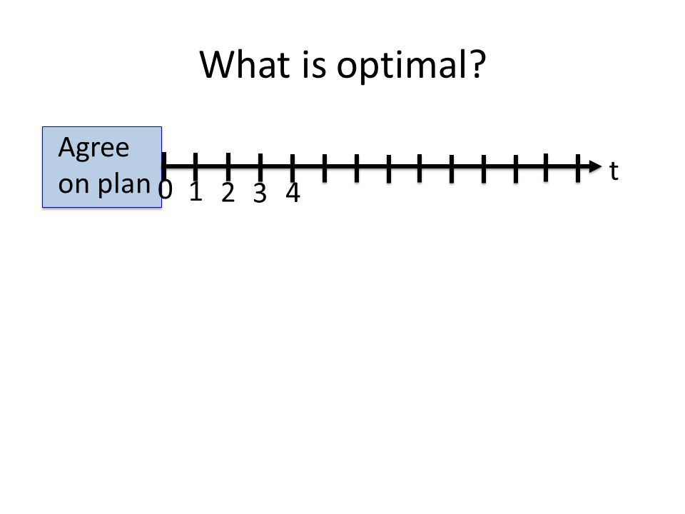 What is optimal Agree on plan 0 1 2 3 t 4