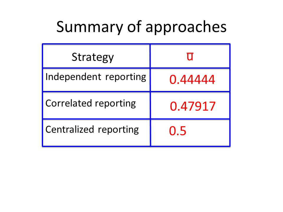Summary of approaches Independent reporting Correlated reporting Centralized reporting 0.47917 0.44444 0.5 Strategy u