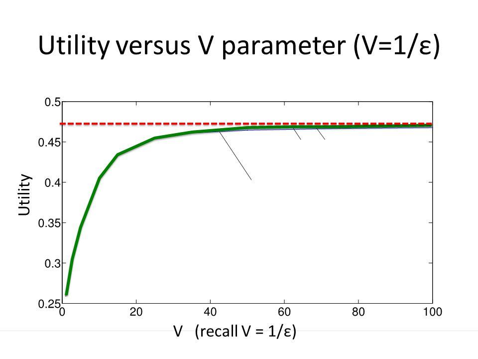 Utility versus V parameter (V=1/ε) Utility V (recall V = 1/ε)