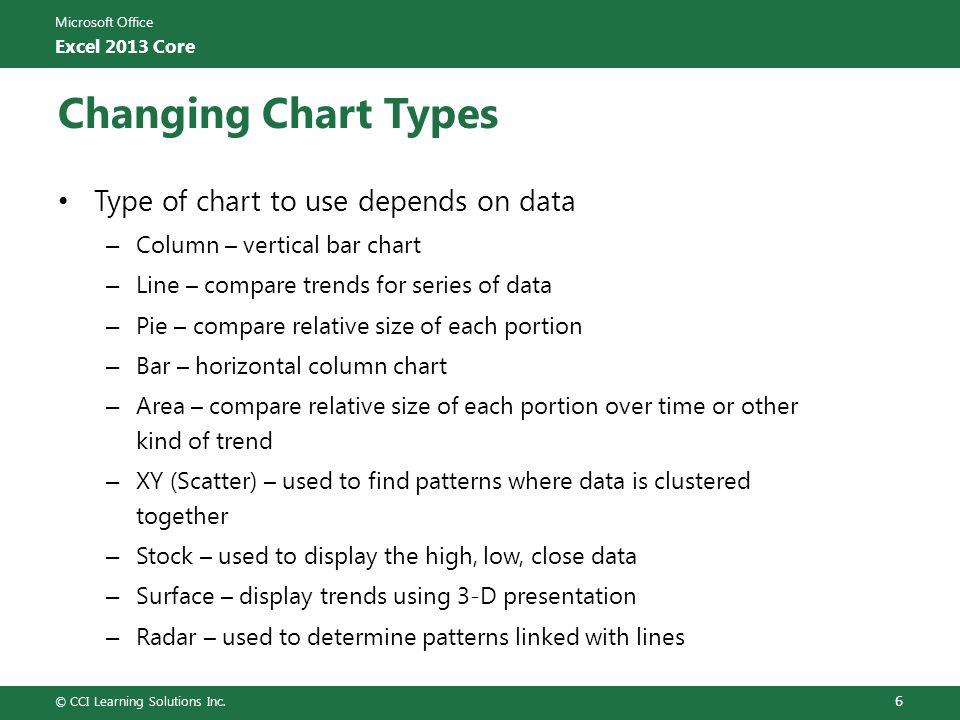 Microsoft Office Excel 2013 Core Changing Chart Types Type of chart to use depends on data – Column – vertical bar chart – Line – compare trends for s